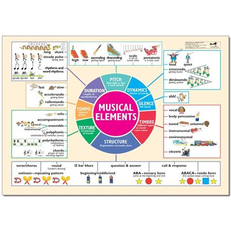 Which element of music uses the terms loud and soft? Musical Elements Poster | Music basics, Music vocabulary ...