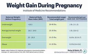 Premature Weight Gain Chart Maternal Obesity And Birth Injury Birth Injury Attorneys