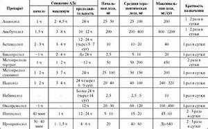 Альфа адреноблокаторы для лечения артериальной гипертензии