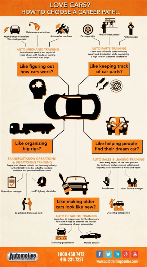 Auto Mechanic Career Information by Infographic How To Choose An Auto Career