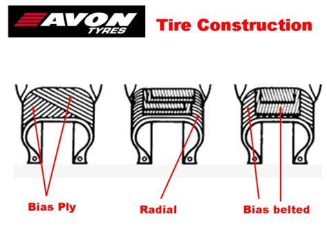 Difference Between A Radial, Bias, And Bias Belted Tire