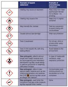 Chemical Hazard Symbols and Meanings