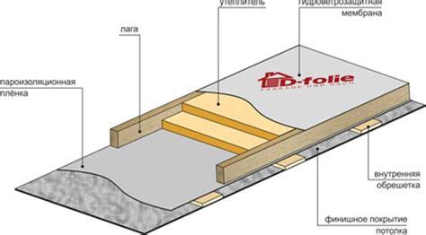 Конденсат на потолке Как устранить быстро и навсегда