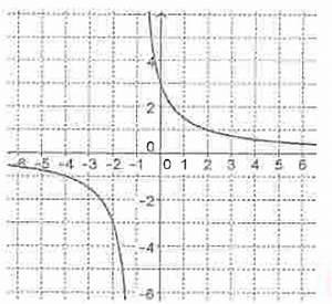 Asymptote Berechnen : funktionsterm funktionsterm aufstellen aus skizze ablesen asymptoten y 0 und x 1 abgelesen ~ Themetempest.com Abrechnung