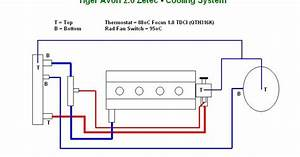 Tiger Avon Build Diary  Cooling System Updated  Again