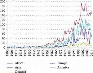 Number Of Natural Disasters In The World From 1900 To 2014