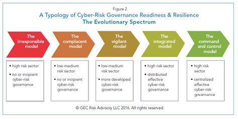 strategic cyber roadmap   board