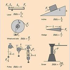 Mechanical Advantage  Energy Education