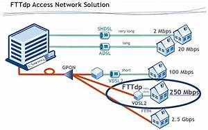 A Look At The Future Fibre To The Distribution Point Fttdp