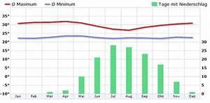 Klima Guinea - Klimadiagramm  Klimatabelle