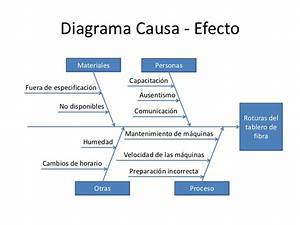 Formato Diagrama Causa Efecto