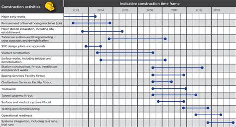 construction timeline template  images remodel