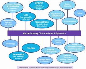 Market  Industry Analysis