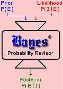 Bayes Rule Theo... Bayes Theorem Quotes