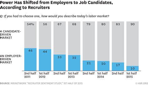 a bad reputation costs a company at least 10 more per hire