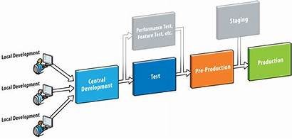 Environment Software Staging Development Environments Production Test