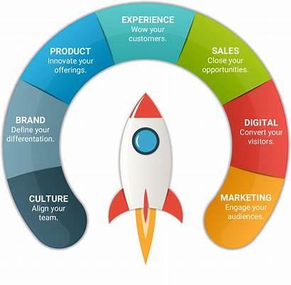 Methodology Sales Marketing Strategy Internal Working Growth