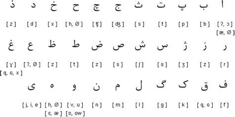 Farsi Alphabet by Alphabet Design Alphabet