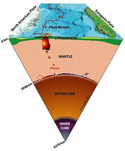What Layer Of The Earth Is Made Of Tectonic Plates