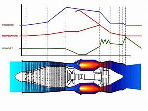Jet Propulsion  Temperature  Pressure And Velocity