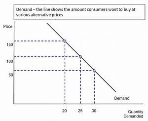 Finance  Understanding Demand  Gcse