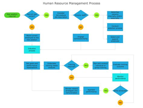 How To Create A Hr Process Flowchart Using Conceptdraw Pro