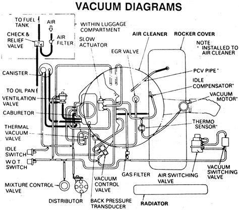2006 Chevy V6 Engine Vacuum Diagram by Repair Guides Vacuum Diagrams Vacuum Diagrams