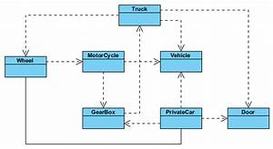 Reuse Model Elements In Different Diagrams