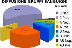 Dieta dei gruppi sanguigni gruppo 0