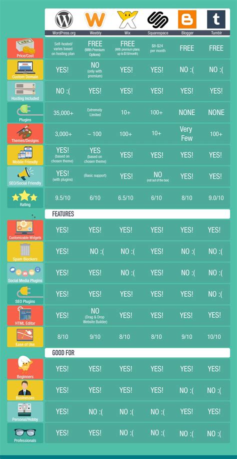 best free blogging in 2019 compare platforms infographic