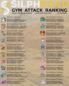 pokemon go weave dps best movesets guide