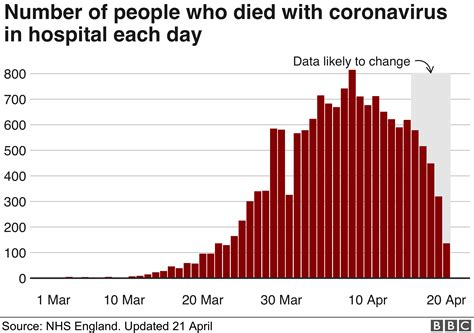 Coronavirus: Deaths at 20-year high but peak may be over