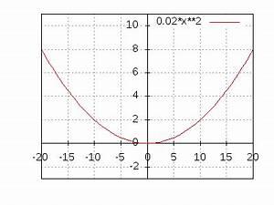 Quadratische Funktion Berechnen : quadratische funktion sachtext ~ Themetempest.com Abrechnung
