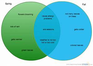 Spring Vs  Fall   Venn Diagram