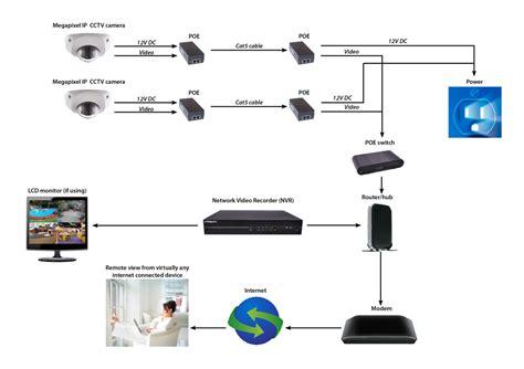 understanding cctv technologies trinity cctv