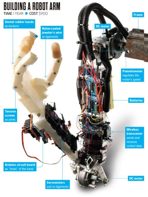 built   remote controlled robo arm popular