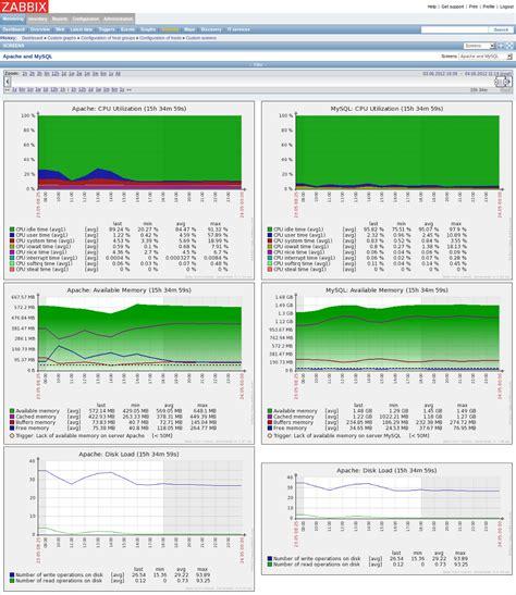 Zabbix Sourceforge