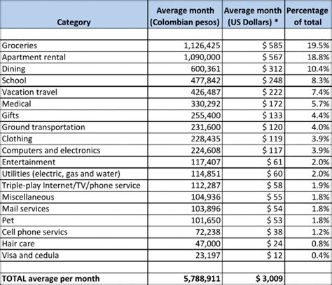 Maybe you would like to learn more about one of these? 19+ Average Gas And Electric Bill For 1 Bedroom Apartment ...