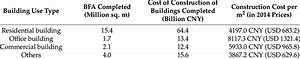 The, Construction, Cost, Per, Square, Meter, By, Building, Use, Type, In, 2014, In