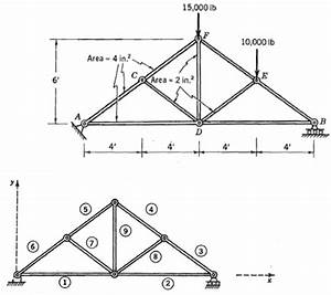 calculate the vertical displacement at d and the With reactions the free body diagram of the truss as a unified structure is