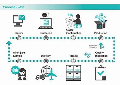 Flow Process Workflow Chart Company 3d Report