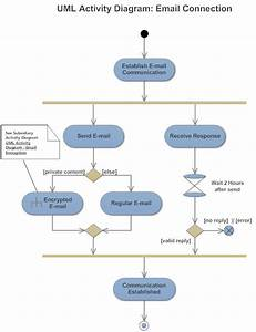 Data Flow Diagram Case Study Examples Pdf