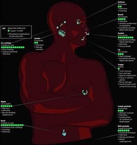 Body Piercing Healing Time Chart