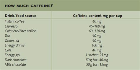 Caffeine: What is it? What does it do? What are the side effects?   Healthy Lifestyle