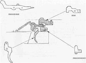 Revolver Trigger Mechanism