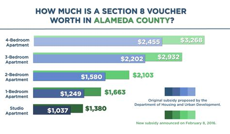 alameda county section 8 hud increases value of section 8 vouchers an assist to