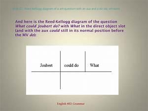 Ppt - Interrogative Sentences  Questions  Powerpoint Presentation