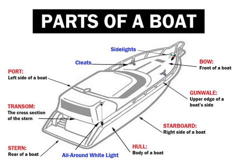 Fishing Boat Terms by Boat Boating Guide History Types And Nautical Style