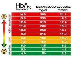 pin  nisha pandey  health blood glucose levels chart