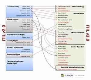 Great Service Management Diagram For Itil V2 0 Vs Itil V3 0